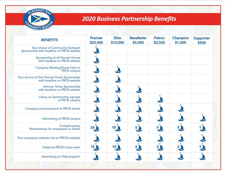 2020 Business Partnership Benefits